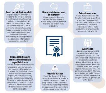 Principali garanzie polizze cyber